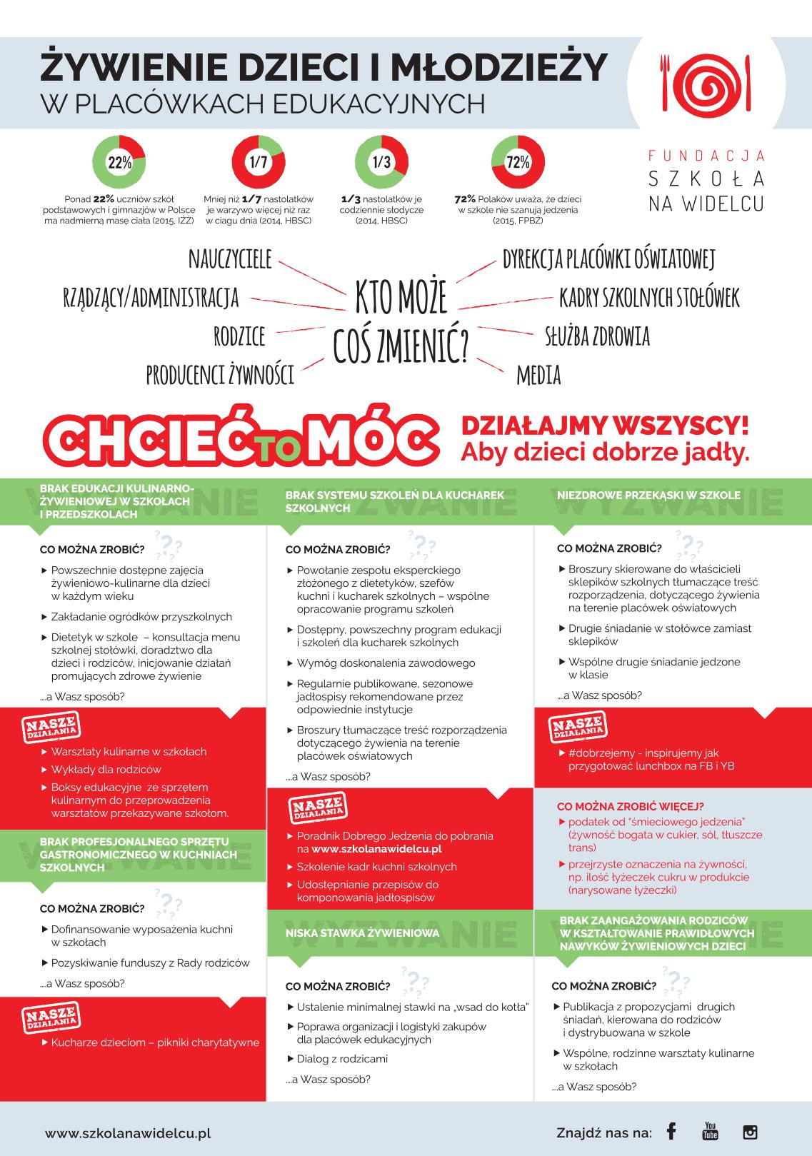 Aby dzieci dobrzejadly_infografika